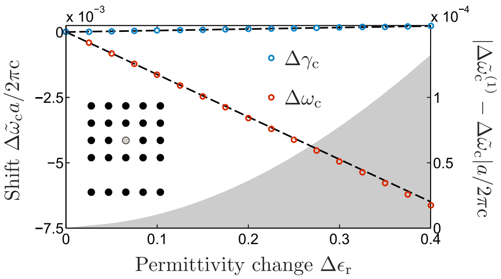Calculation, normalization, and perturbation of quasinormal modes in coupled cavity-waveguide systems, Opt. Lett. 39, 6359-6362 (2014)