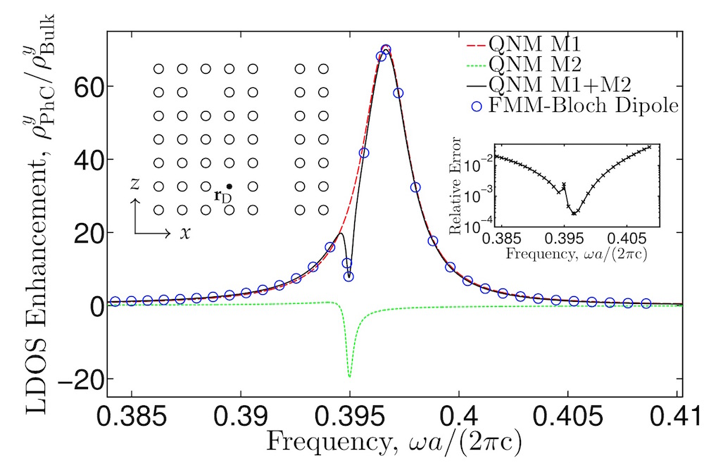 Semianalytical quasi-normal mode theory for the local density of states in coupled photonic crystal cavity-waveguide structures, Opt. Lett. 40, 5790-5793 (2015)