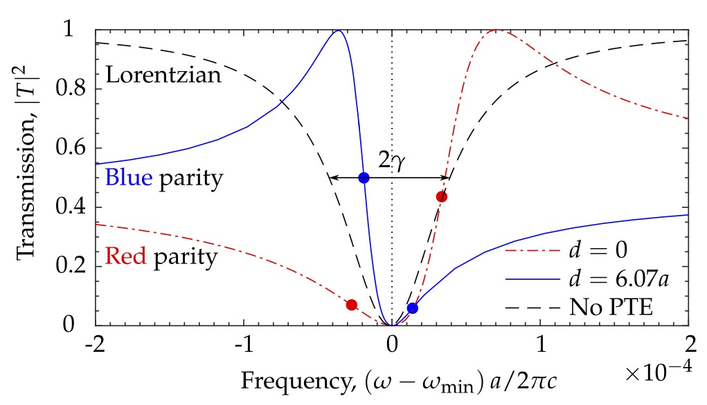 Spectral symmetry of Fano resonances in a waveguide coupled to a microcavity, Opt. Lett. 41, 2065 (2016)